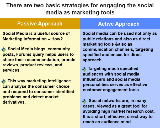 Social Media Marketing Approaches