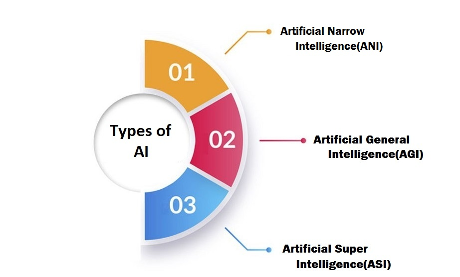 Types of AI by Century Media360